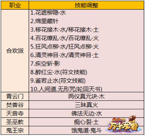 图片: 图2:被调整职业技能一览表.jpg